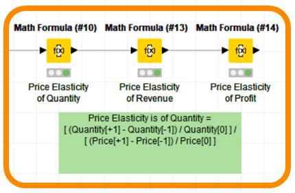 BB-201 Calculating Price Elasticity | Scientific Strategy